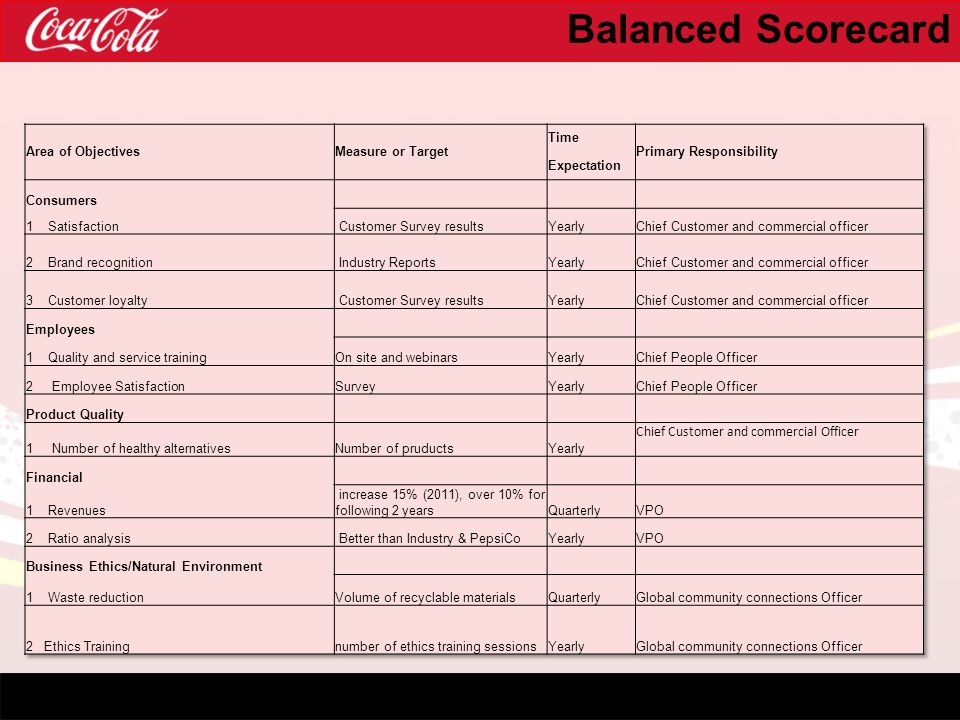pepsi balanced scorecard In the traditional depiction of a balanced scorecard machines only carried coke products and not pepsi to measuring employee satisfaction.