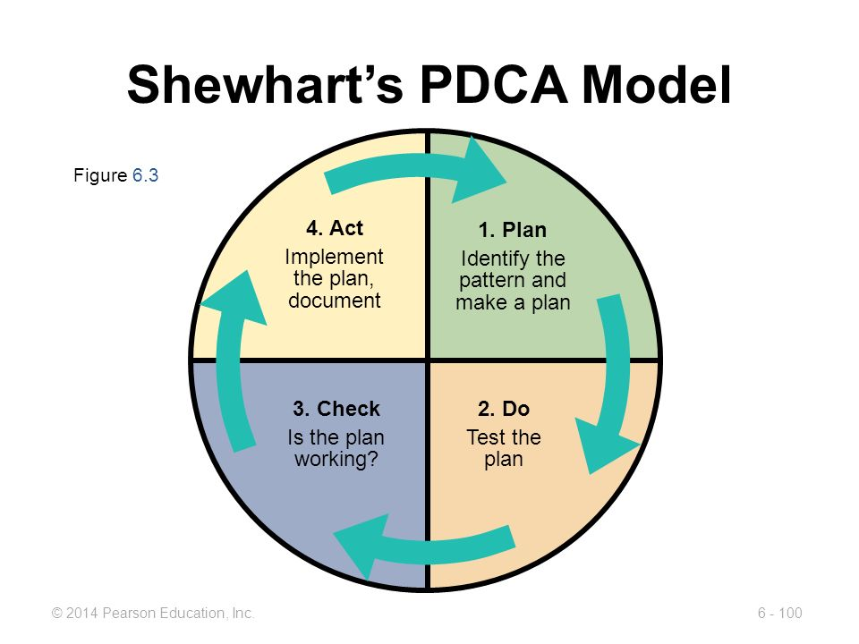 Shewhart's PDCA Model 4. Act Implement the plan, document Plan