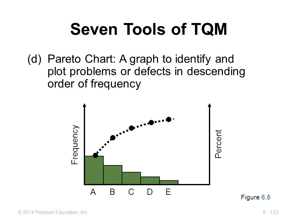 Seven Tools of TQM (d) Pareto Chart: A graph to identify and plot problems or defects in descending order of frequency.
