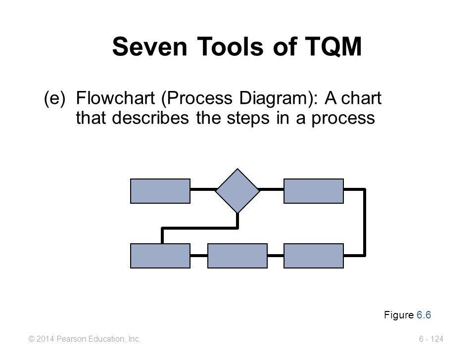 Seven Tools of TQM (e) Flowchart (Process Diagram): A chart that describes the steps in a process.