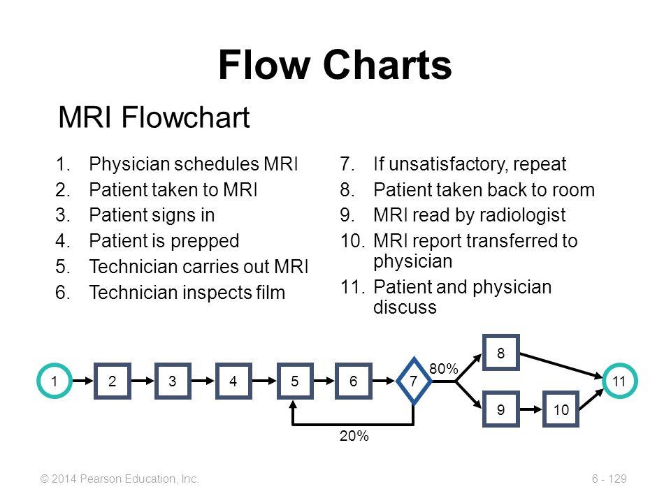 Flow Charts MRI Flowchart Physician schedules MRI Patient taken to MRI
