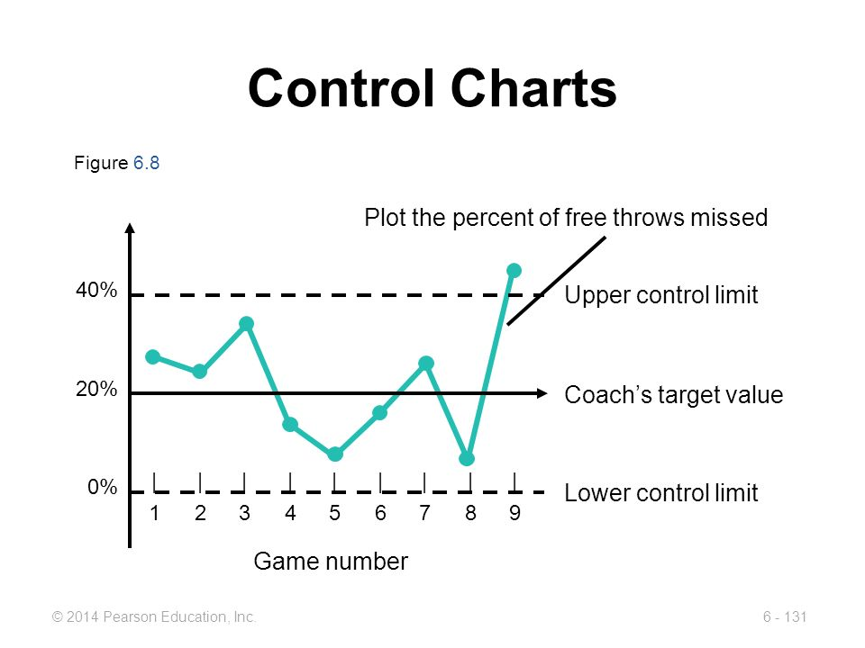 Control Charts Plot the percent of free throws missed