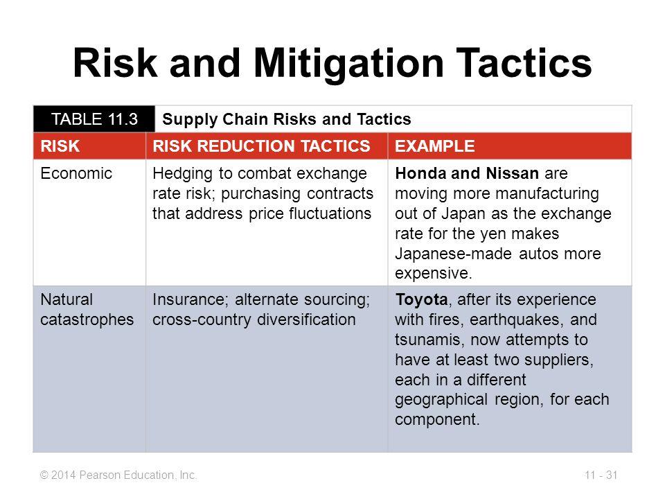 Risk and Mitigation Tactics