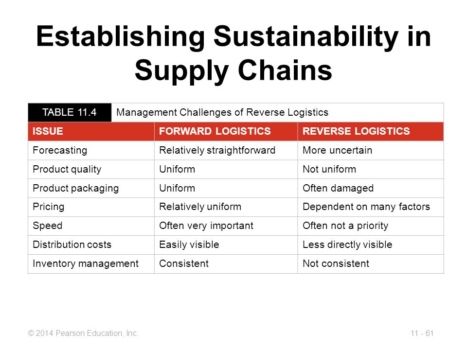 Establishing Sustainability in Supply Chains