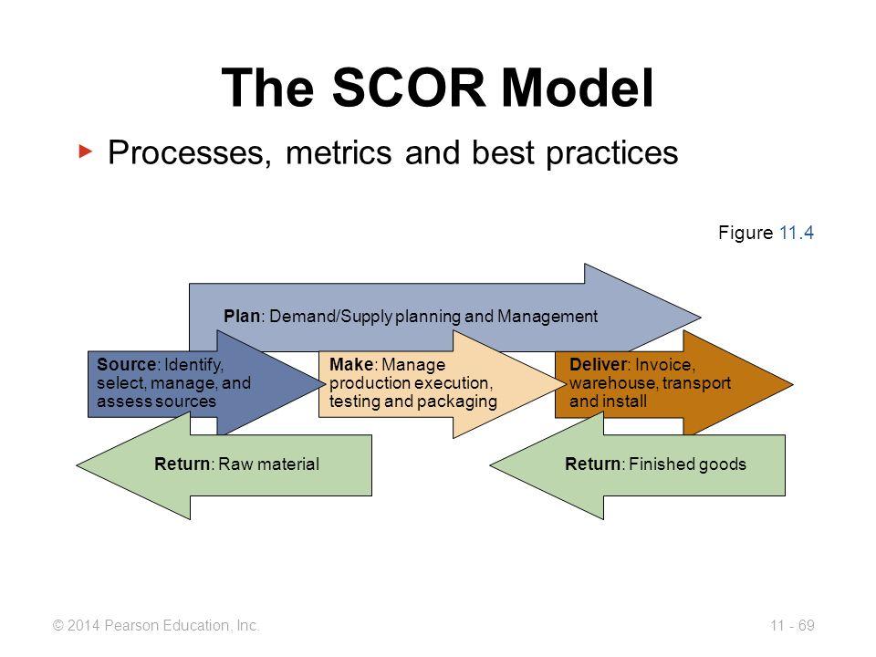 The SCOR Model Processes, metrics and best practices Figure 11.4