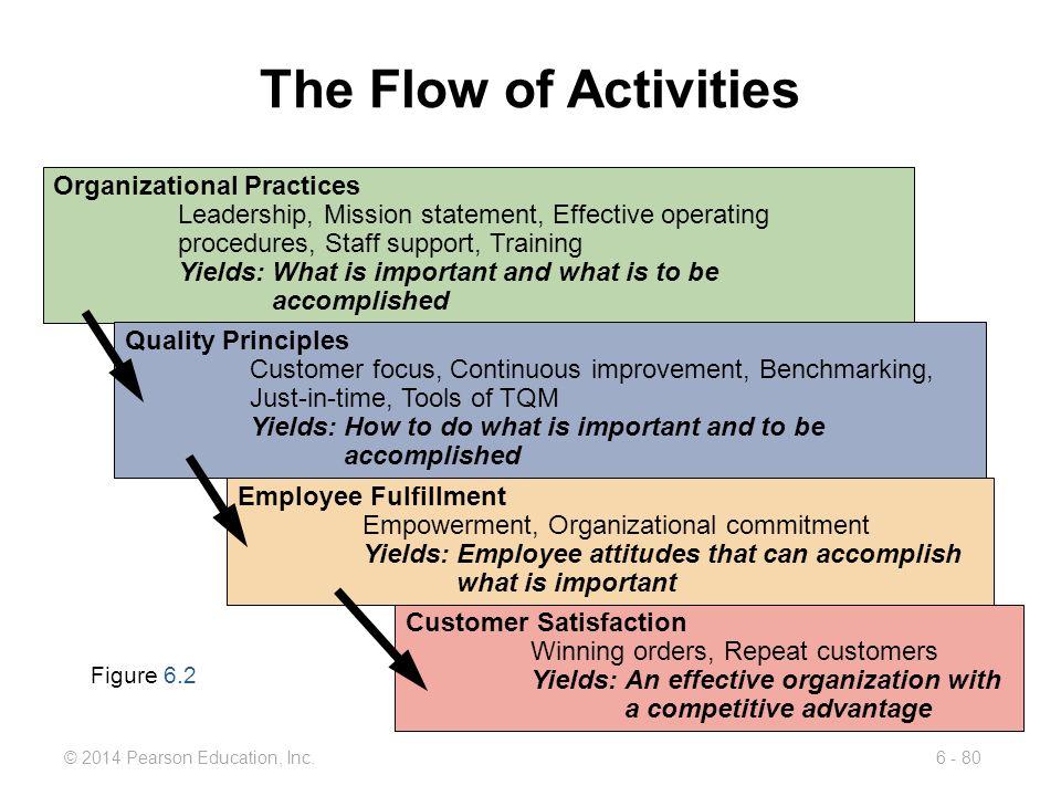 The Flow of Activities Organizational Practices