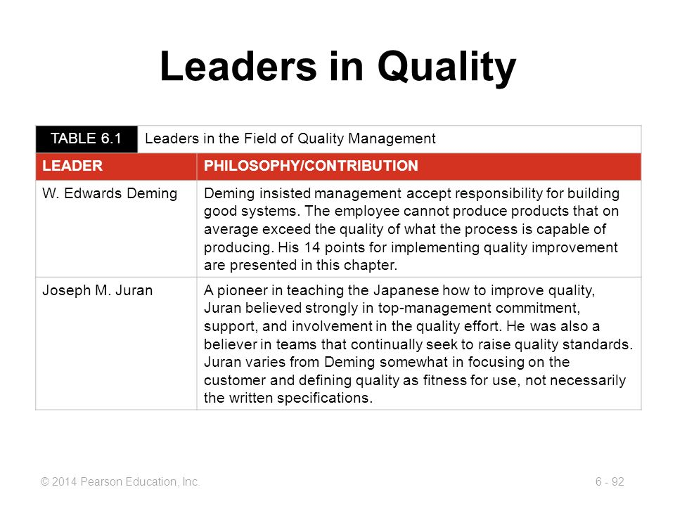 Leaders in Quality TABLE 6.1