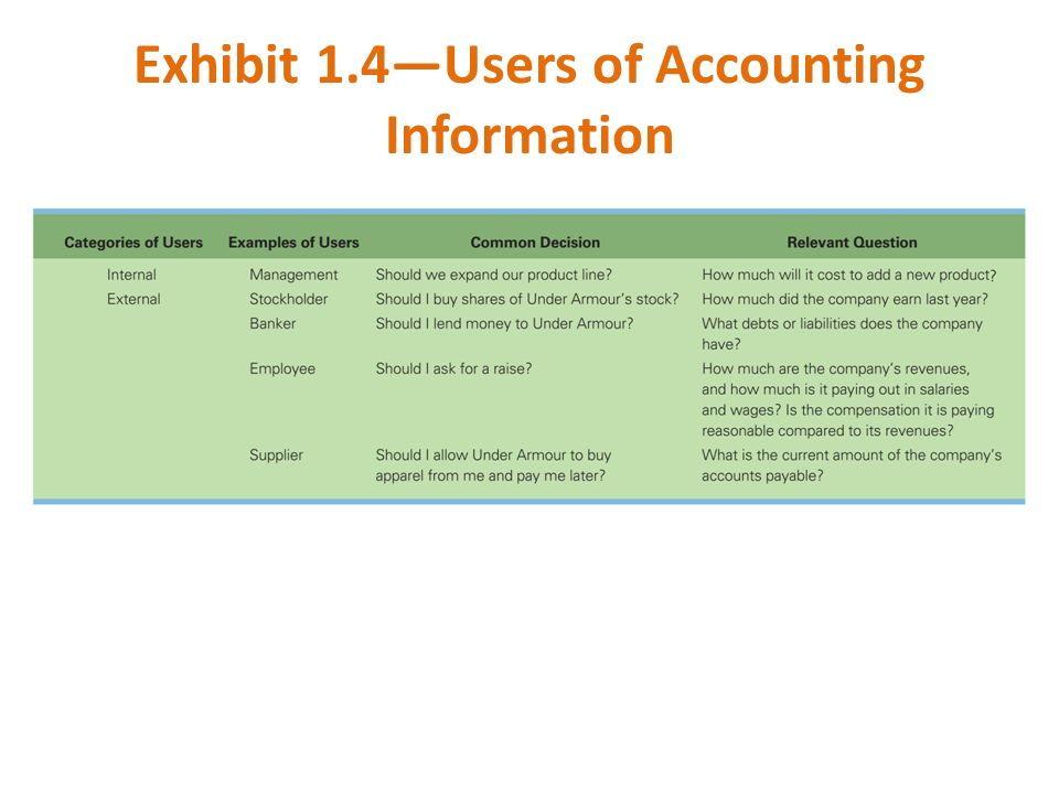 Exhibit 1.4—Users of Accounting Information