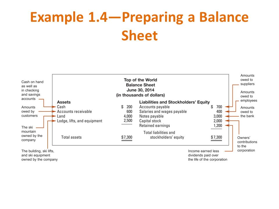 Example 1.4—Preparing a Balance Sheet