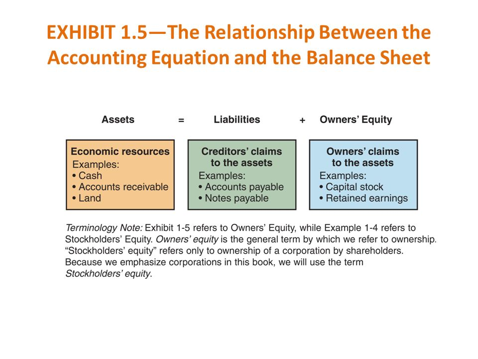 EXHIBIT 1.5—The Relationship Between the Accounting Equation and the Balance Sheet