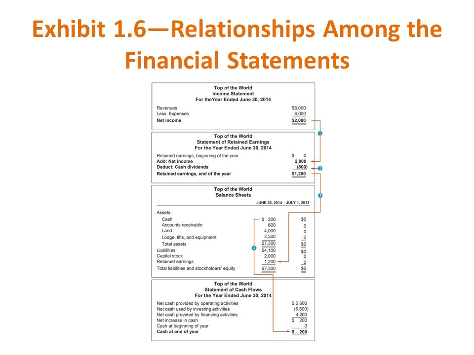 Exhibit 1.6—Relationships Among the Financial Statements