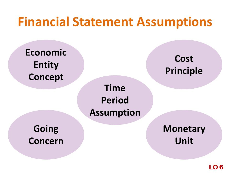 Financial Statement Assumptions