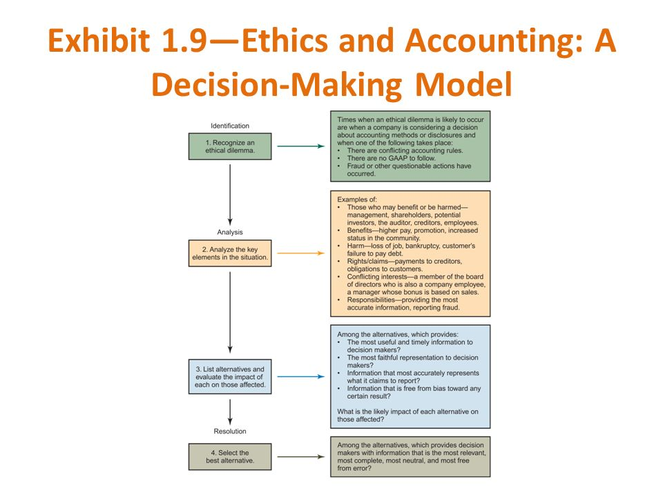 Exhibit 1.9—Ethics and Accounting: A Decision-Making Model