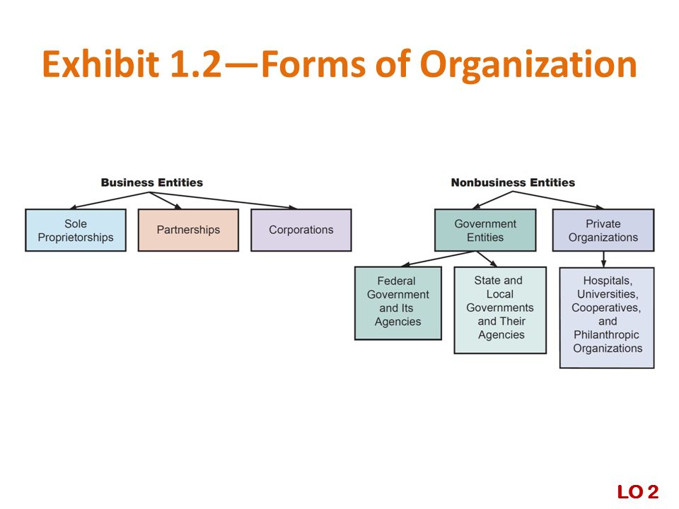 Exhibit 1.2—Forms of Organization