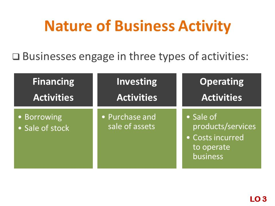 types of business activity Wikipedia says business activity monitoring (bam) is software that  or log in to  their business systems and use some type of built-in inquiry to.