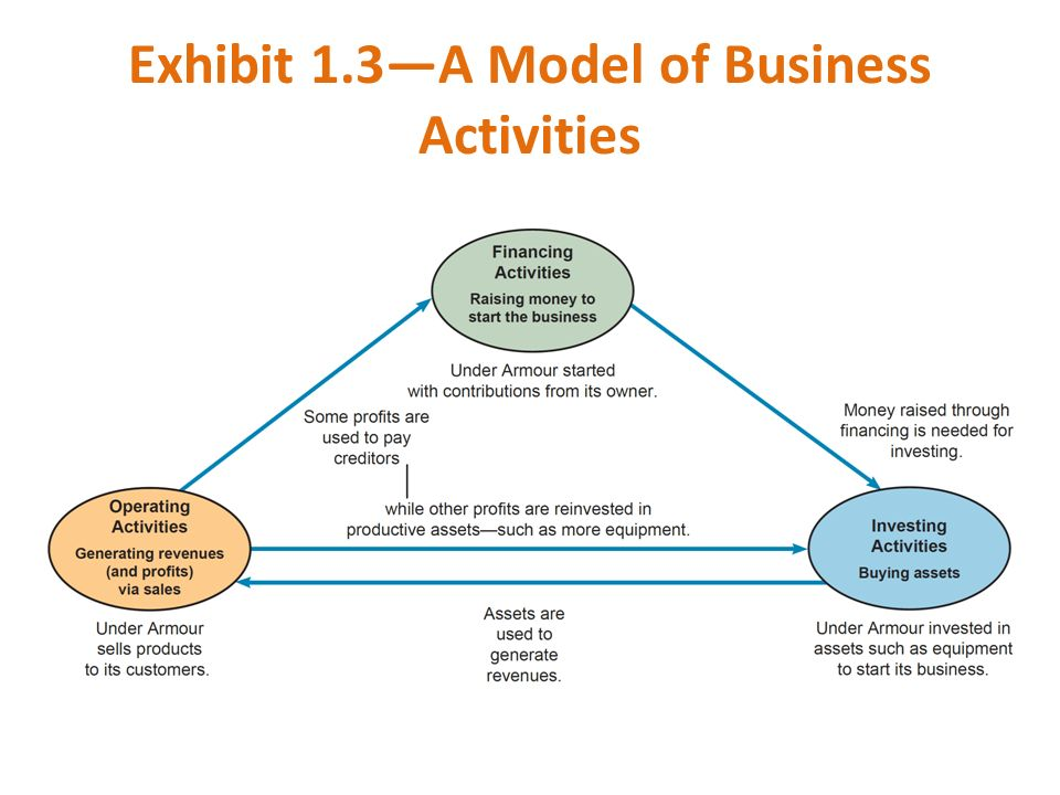 Exhibit 1.3—A Model of Business Activities