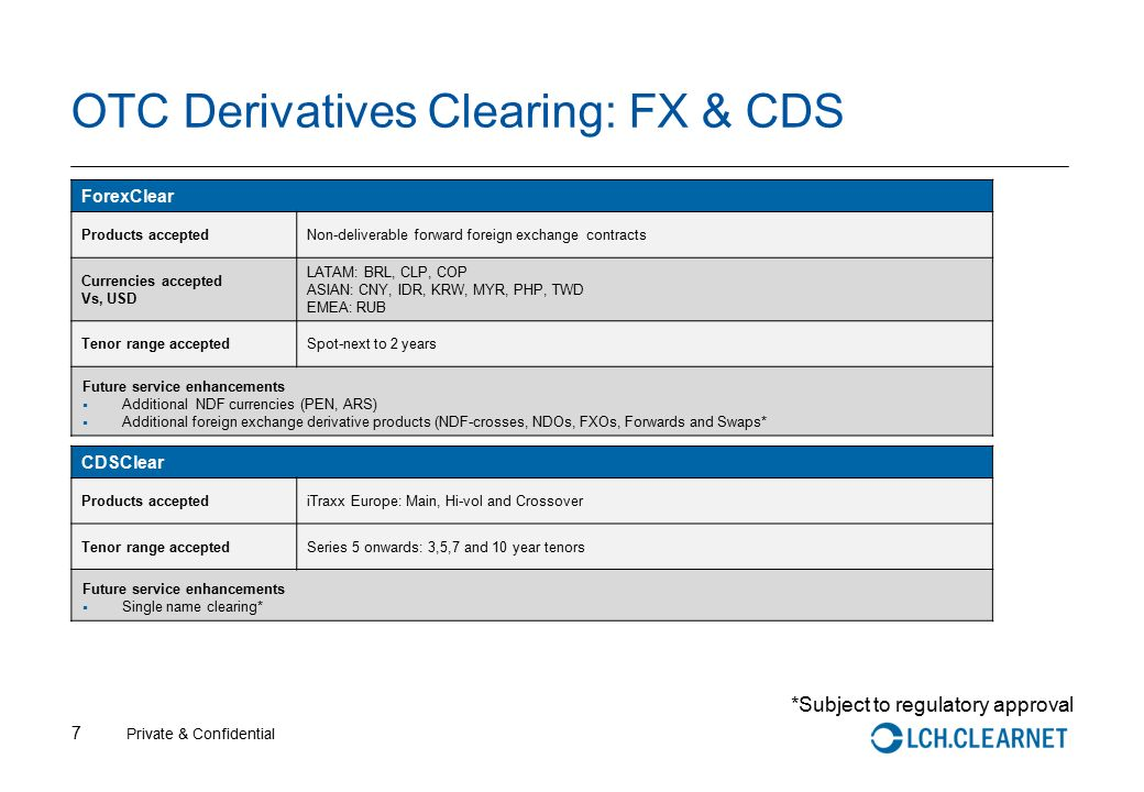 Fx options clearing