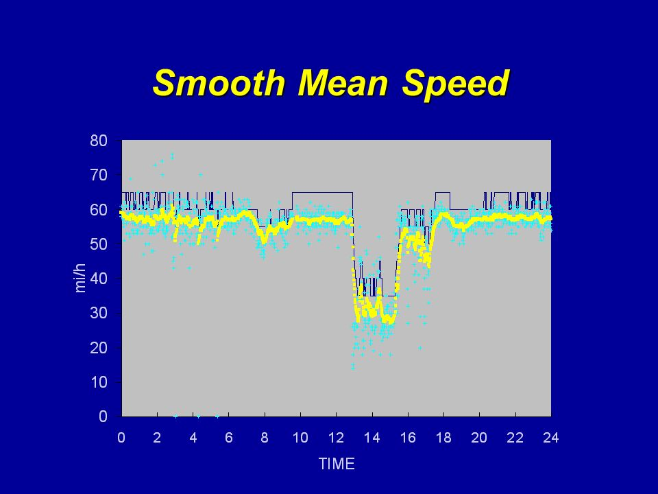 Smooth Mean Speed