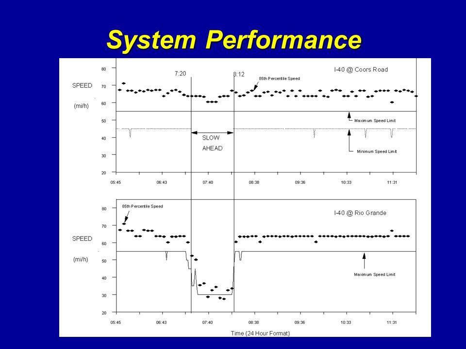 System Performance