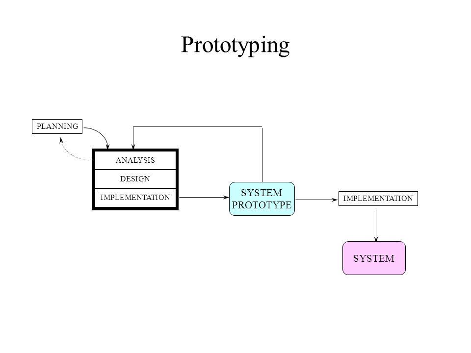 System Development Methodologies Ppt Video Online Download