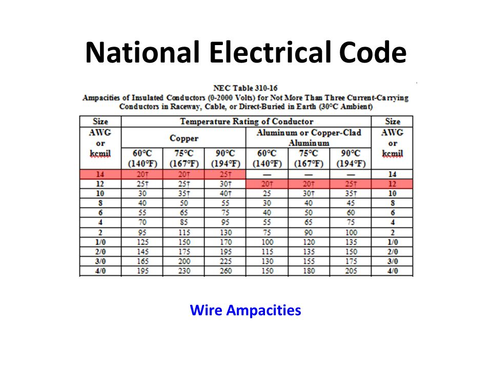 Magnificent national electrical codes wire sizes images cute electrical code wire size photos electrical circuit diagram greentooth Images