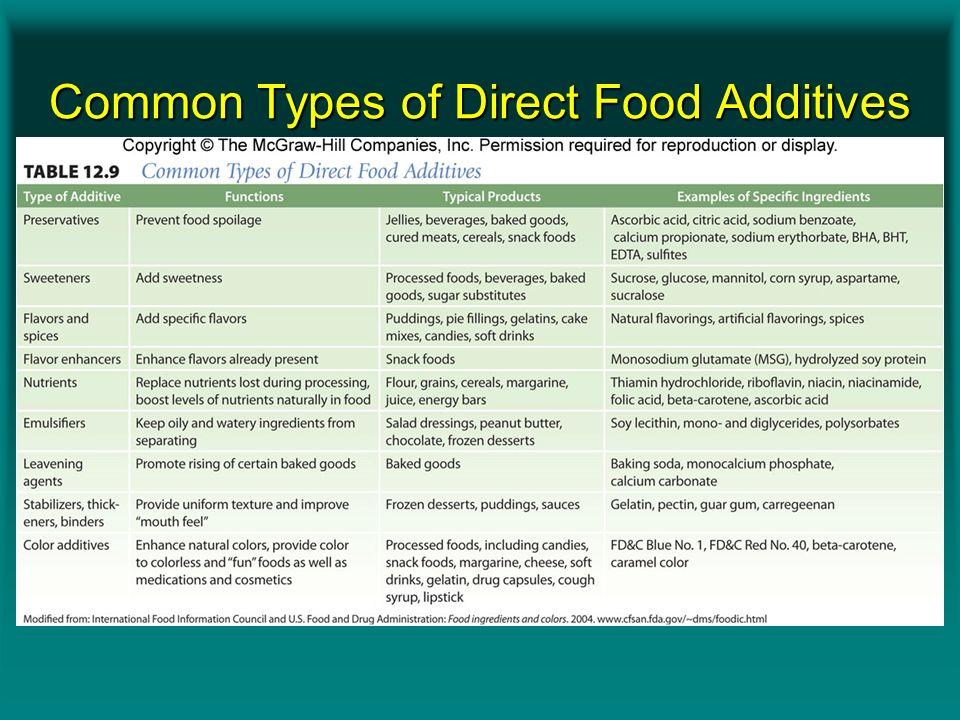 Fda S Food Additives Amendment