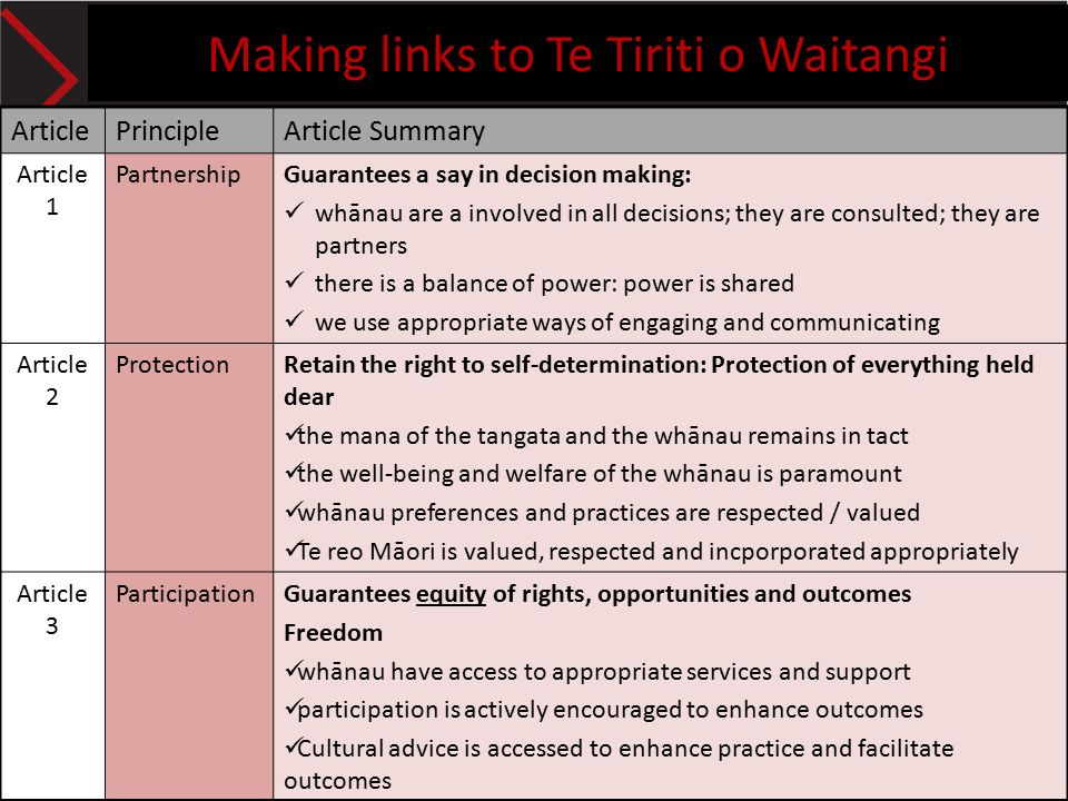 reflection on te tiriti o waitangi in practice setting The playcentre diploma in early childhood and adult education has been • individual and cultural differences, racism and te tiriti o waitangi • reflection on practice to improve effectiveness.