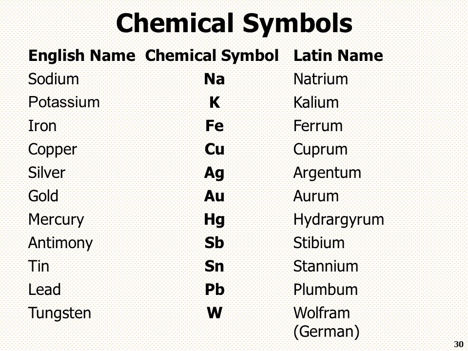 Periodic table of element symbols and names gallery meaning of periodic table symbols and names image collections free symbol and urtaz Choice Image