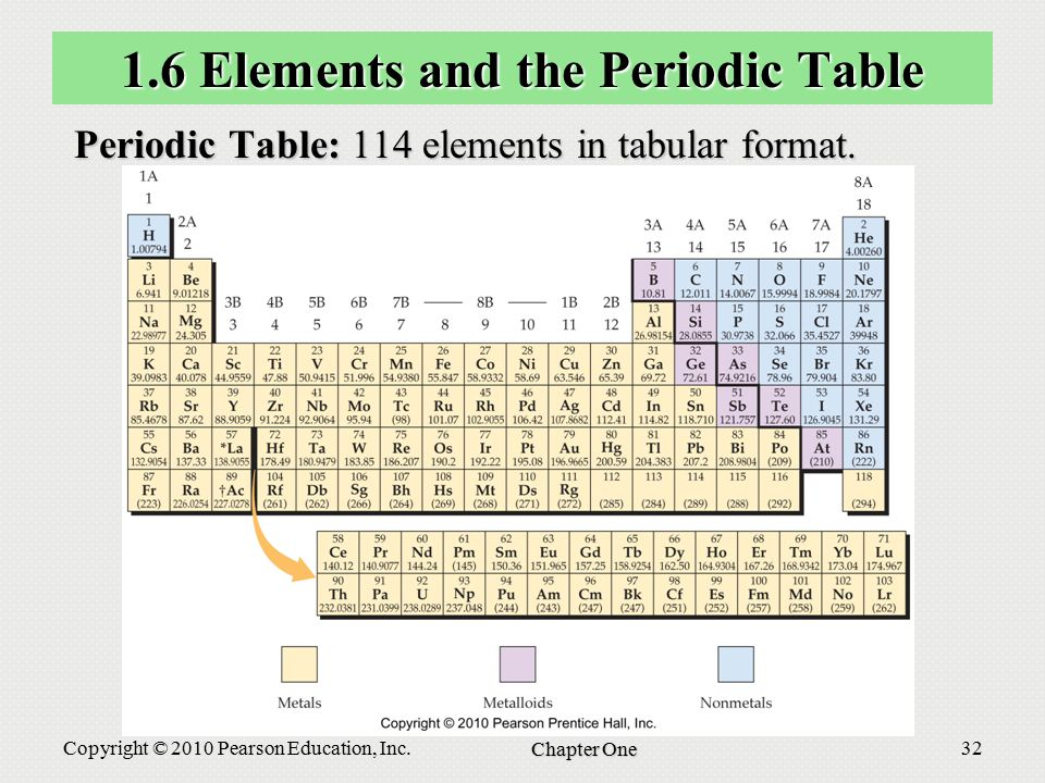 Fundamentals of general organic and biological chemistry for 114 element periodic table