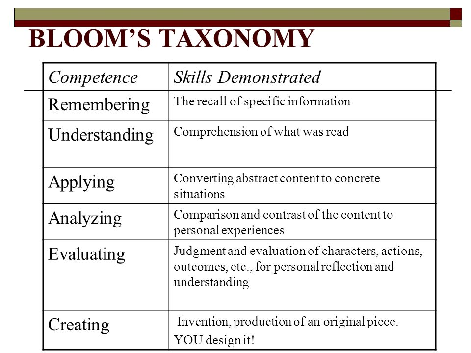 BLOOM'S TAXONOMY Competence Skills Demonstrated Remembering