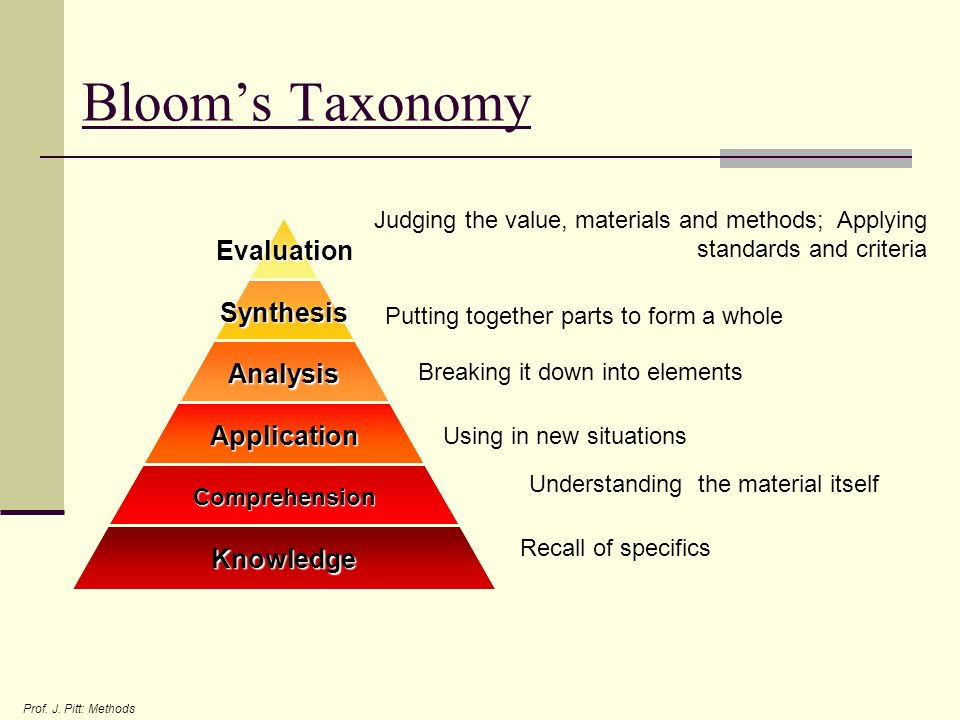 Bloom's Taxonomy Judging the value, materials and methods; Applying standards and criteria. Putting together parts to form a whole.