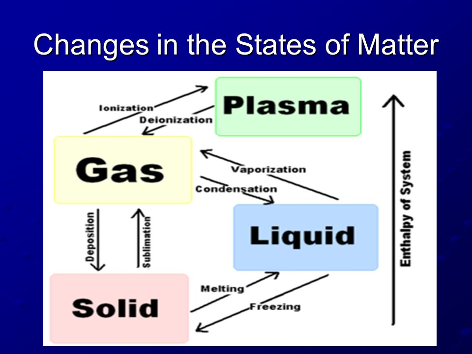 Changes in the States of Matter