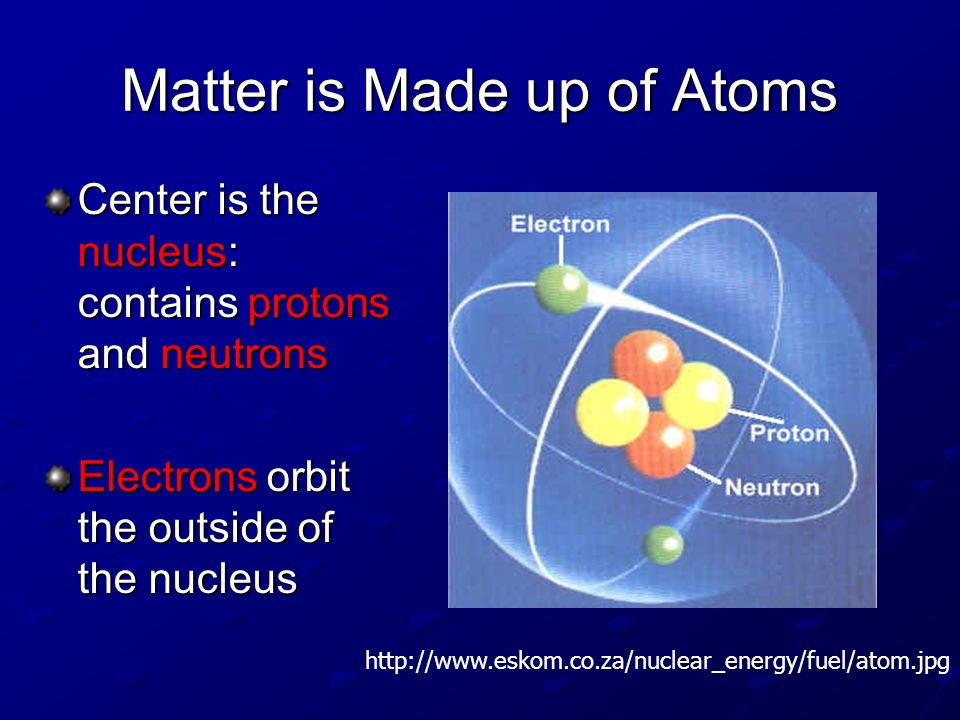 Matter is Made up of Atoms
