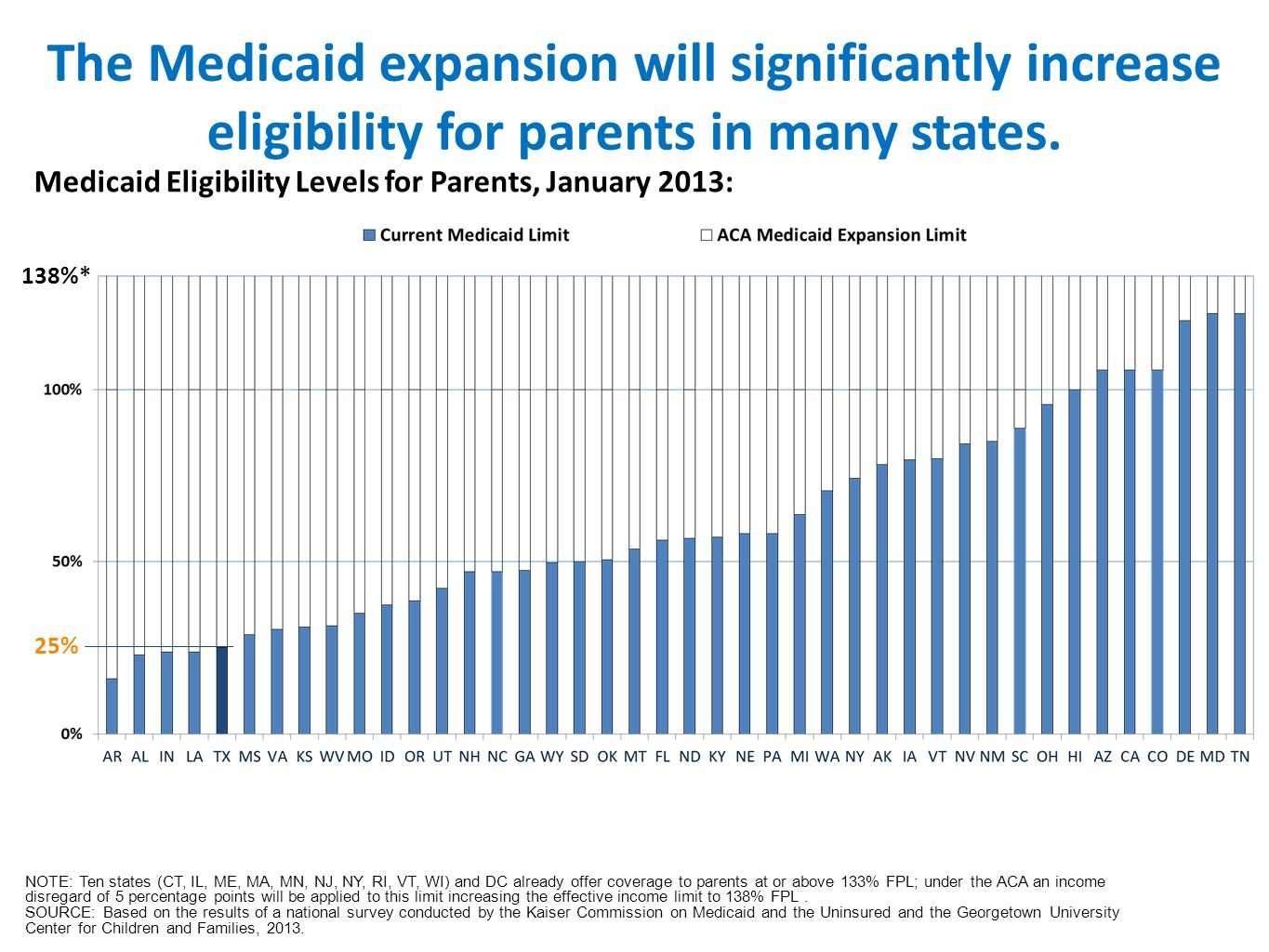 The Medicaid Expansion Will Significantly Increase Eligibility For Parents  In Many States