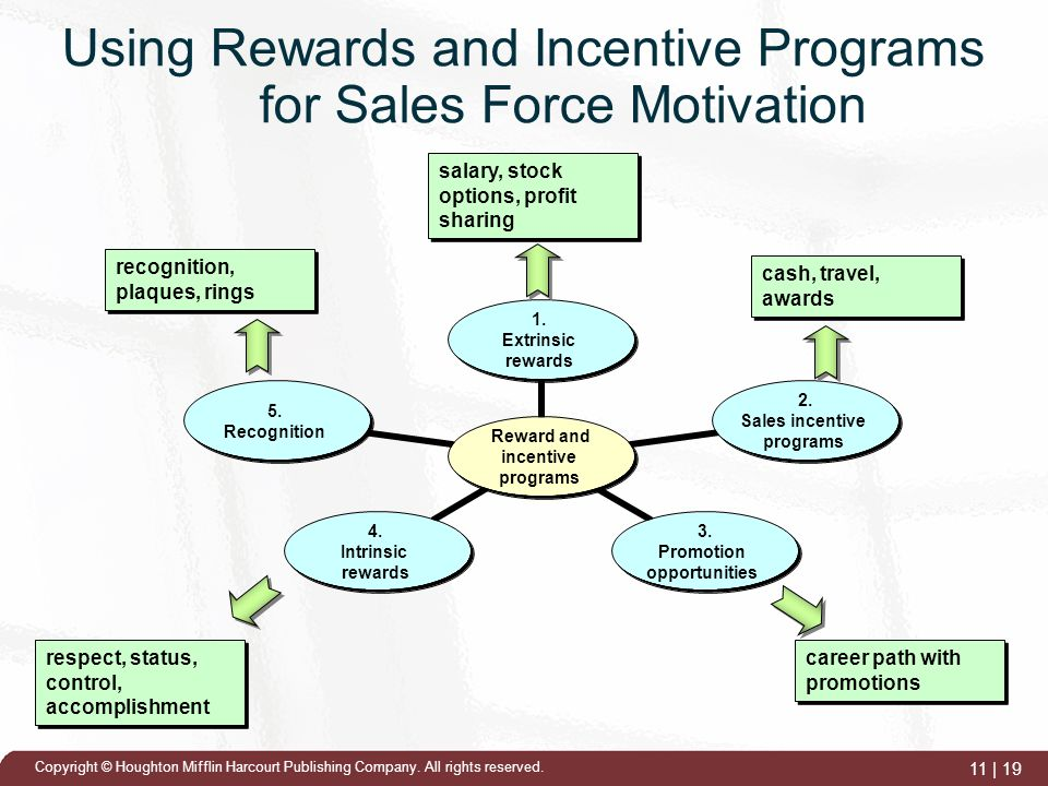 How to report sale of incentive stock options