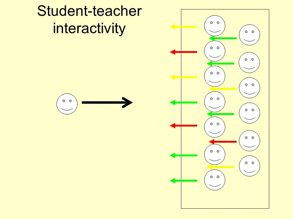 Student-teacher interactivity