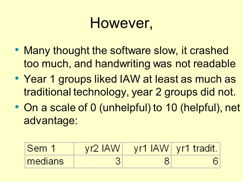 However,Many thought the software slow, it crashed too much, and handwriting was not readable.