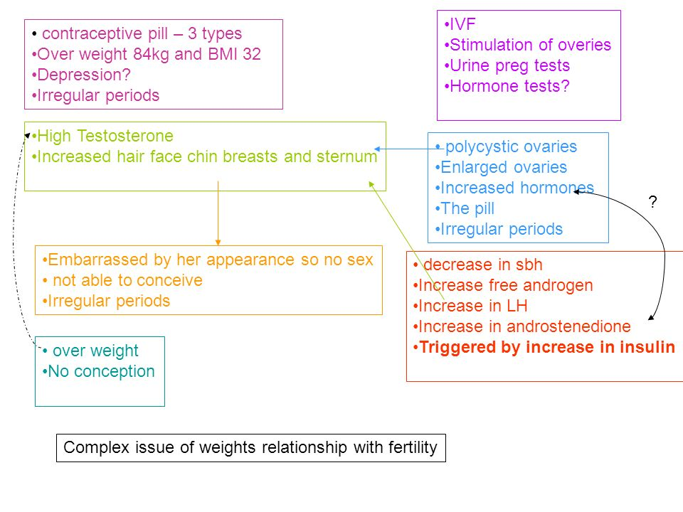 IVF Stimulation of overies. Urine preg tests. Hormone tests contraceptive pill – 3 types. Over weight 84kg and BMI 32.
