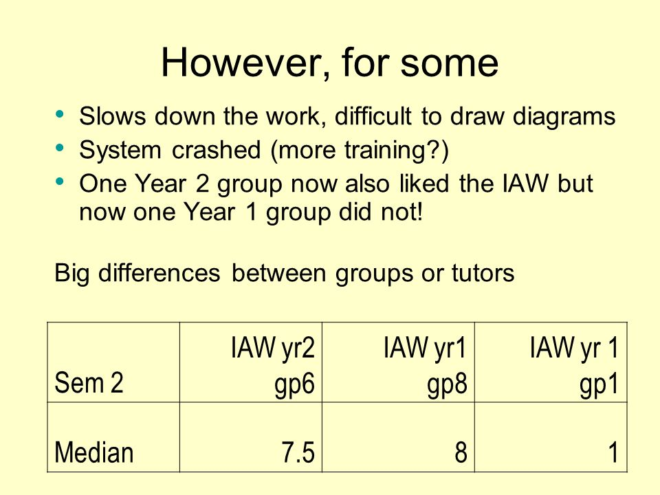 However, for some Sem 2 IAW yr2 gp6 IAW yr1 gp8 IAW yr 1 gp1 Median