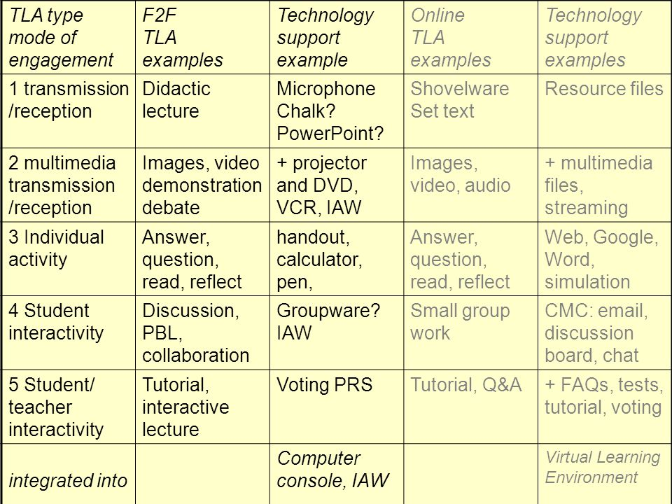 TLA type mode of engagement F2F TLA examples