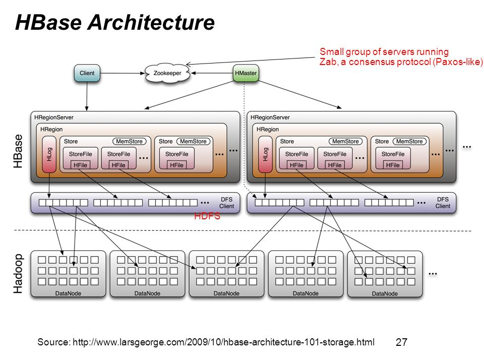 CS Advanced Distributed Systems Spring Ppt Download - Hbase architecture