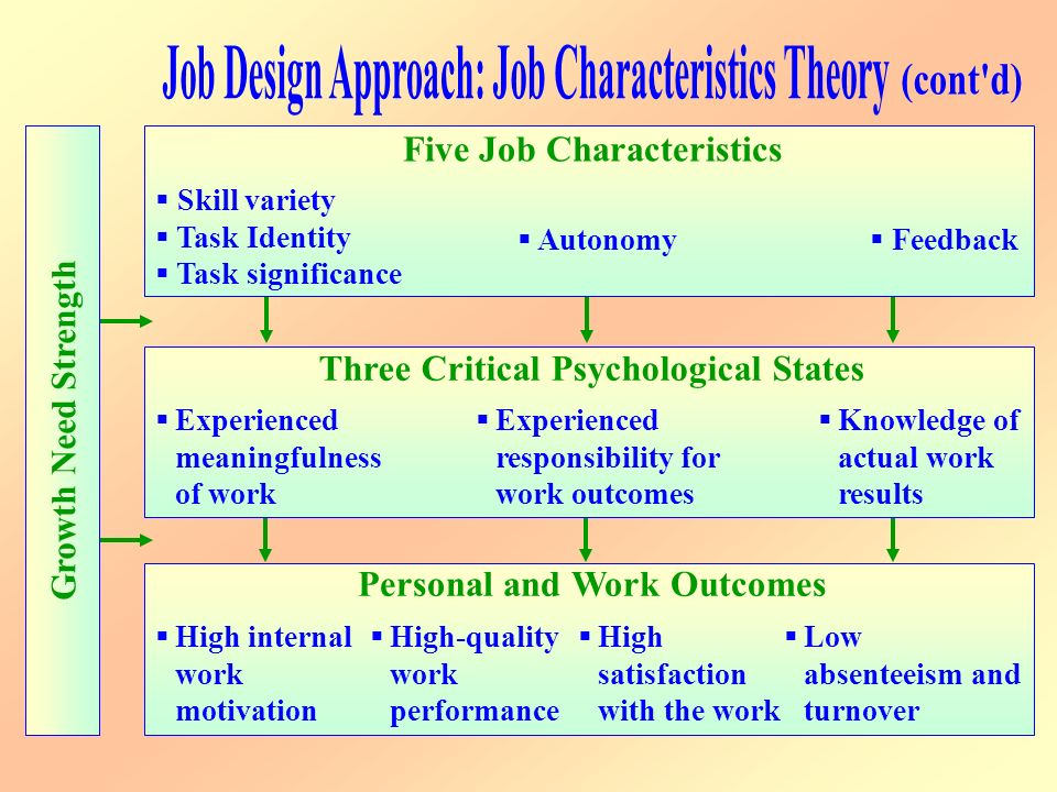 theoretical approaches to job satisfaction programs Research on job satisfaction can be divided into different schools of thought  there is  four approaches can be identified in the theoretical work on  satisfaction.