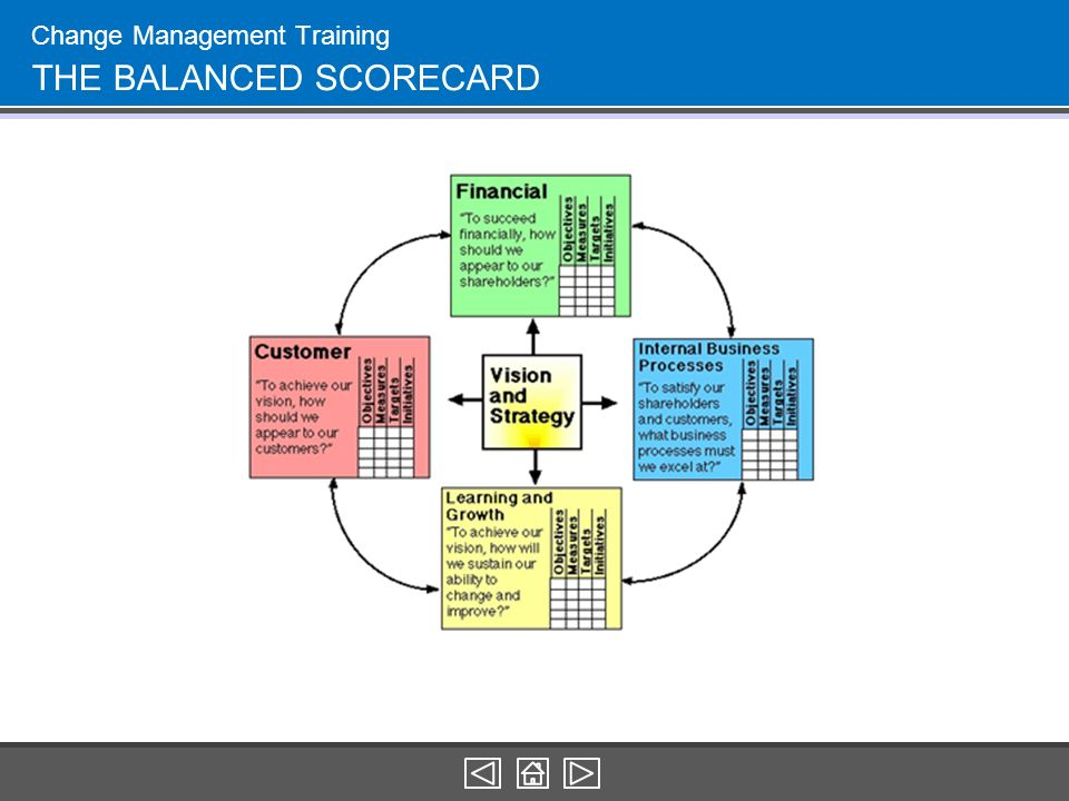 """the balanced scorecard structure and use The balanced scorecard, developed by kaplan and norton at harvard university, provides an excellent framework for defining goals and objectives and translating them into specific measures objectives defined using this framework are """"balanced"""" in that they are defined from four perspectives:."""