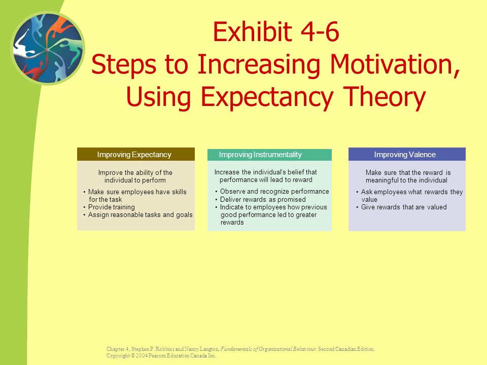 theories used to increase work motivation The maslow theory of motivation brought a new face to the study of human behaviour maslow was inspired by greatness in the minds of others, and his own special contribution to the field of motivational psychology led to the creation of the concept of humanistic psychology.