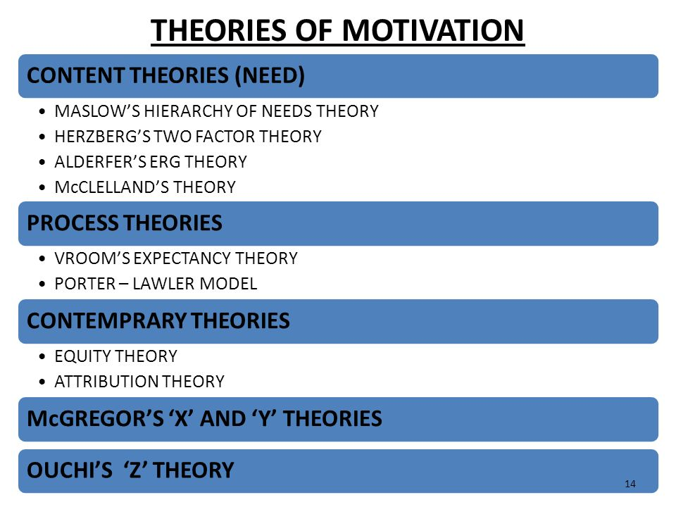 analysis of theories of motivation The purpose for writing this essay is to describe different motivational theories by concentrating on how managers motivate employees in an industry.