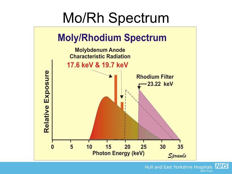 Mo/Rh Spectrum