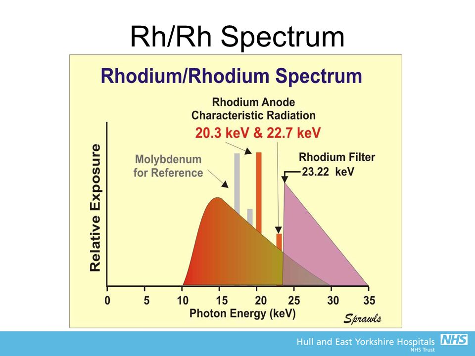 Rh/Rh Spectrum
