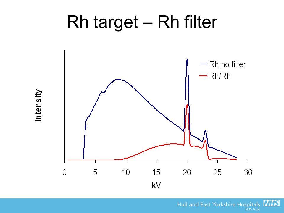 Rh target – Rh filter
