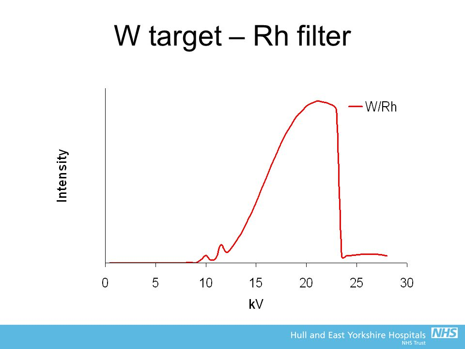 W target – Rh filter