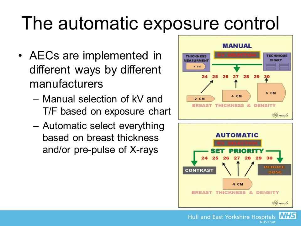The automatic exposure control